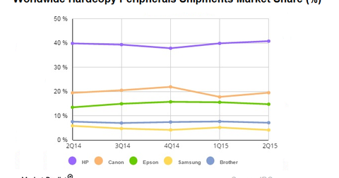 uploads/2015/09/Hardcopy-peripherals-market1.png
