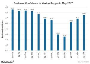 uploads/2017/06/Business-Confidence-in-Mexico-Edges-Up-in-April-2017-2017-06-15-1.jpg