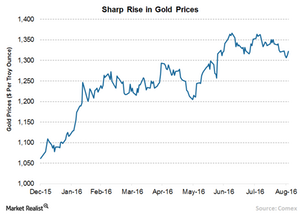 uploads/2016/09/2-Gold-Prices-1.png