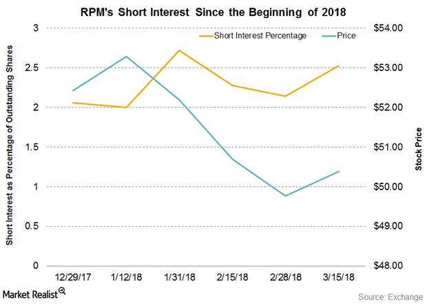 uploads///Part  RPM short interest Q
