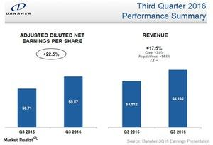 uploads///danaher adjusted earnings per share