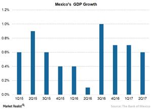 uploads///A Mexico GDP