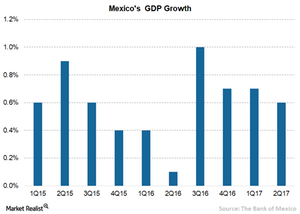 uploads/2017/10/6A-Mexico-GDP-1.png