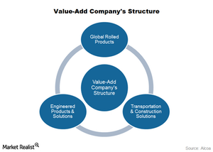 uploads/2015/09/part-5-value-add-structure1.png