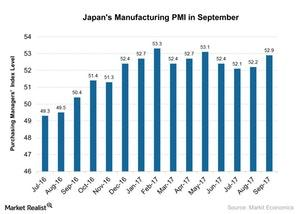 uploads/2017/10/Japans-Manufacturing-PMI-in-September-2017-10-05-1.jpg