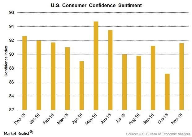 uploads///Consumer Index US