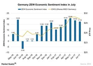 uploads/2017/07/Germany-ZEW-Economic-Sentiment-Index-in-July-2017-07-25-1.jpg