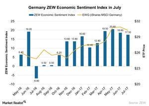 uploads/2017/07/Germany-ZEW-Economic-Sentiment-Index-in-July-2017-07-25-1.jpg