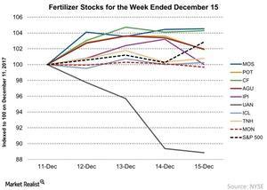 uploads/2017/12/Fertilizer-Stocks-for-the-Week-Ended-December-15-2017-12-17-1.jpg