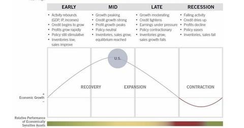 uploads/2016/05/Business-cycle1.jpg