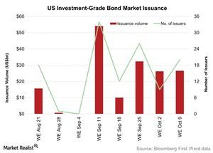 uploads/2015/10/US-Investment-Grade-Bond-Market-Issuance-2015-10-131.jpg