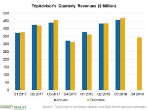 uploads/2019/01/Chart-4-Revenue-1.png