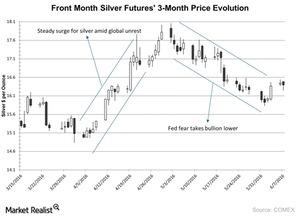 uploads/2016/06/Front-Month-Silver-Futures-3-Month-Price-Evolution-2016-06-08-1-1.jpg
