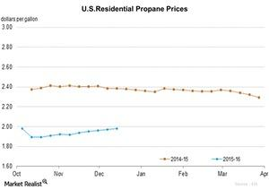 uploads/2015/12/U.S.Residential-Propane-Prices-2015-12-181.jpg