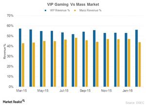 uploads/2016/03/Mass-vs-vip1.png
