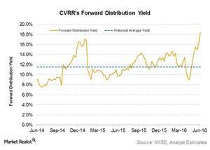 uploads/2016/06/cvrr-forward-distribution-yield-1.jpg