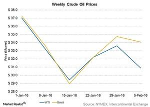 uploads/2016/02/weekly-crude-oil-prices1.jpg