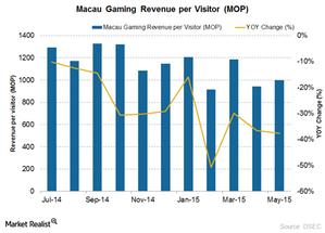 uploads/2015/07/revenue-per-visitor1.png