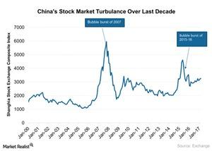 uploads///Chinas Stock Market Turbulance Over Last Decade