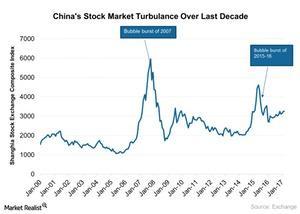 uploads/2017/03/Chinas-Stock-Market-Turbulance-Over-Last-Decade-2017-03-23-1.jpg