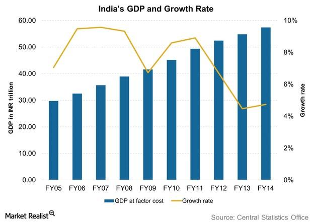uploads///Indias GDP and Growth Rate