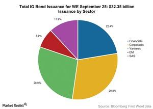 uploads///Total IG Bond Issuance for WE September