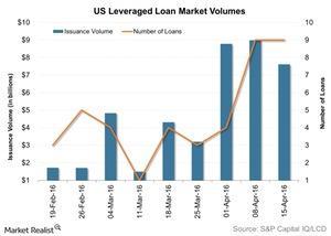 uploads/2016/04/US-Leveraged-Loan-Market-Volumes-2016-04-201.jpg