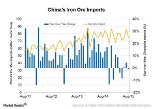 uploads/2015/09/China-iron-ore-imports1.png