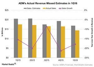 uploads/2016/05/ADMs-Actual-Revenue-Missed-Estimates-in-1Q16-2016-05-091.jpg