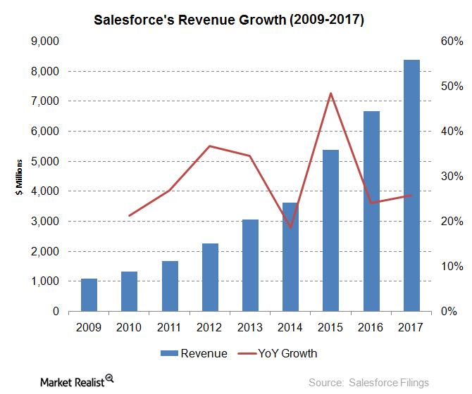 uploads///salesforce revenue growth