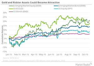 uploads///riskier assets could become attractive