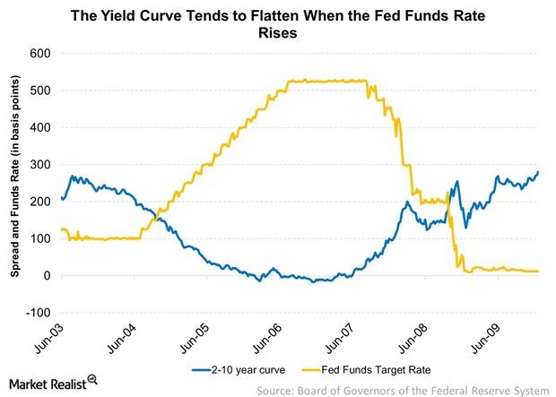uploads///The Yield Curve Tends to Flatten When the Fed Funds Rate Rises