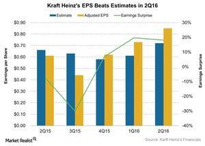 uploads///Kraft Heinzs EPS Beats Estimates in Q