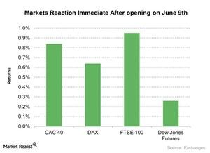 uploads/2017/06/Markets-Reaction-Immediate-After-opening-on-June-9th-2017-06-12-1.jpg