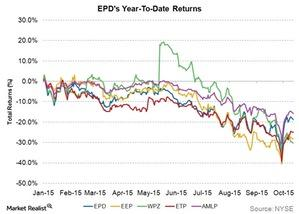 uploads/2015/10/epds-ytd-returns1.jpg