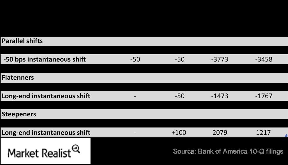 uploads///BAC interest rates sensitivity
