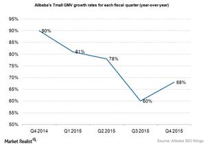 uploads/2015/05/Ecommerce-Alibaba-Tmall-GMV-Growth1.png