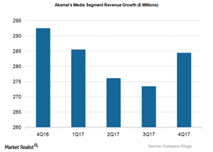 uploads/2018/02/AKAM_Media-Segment-revenue-1.png