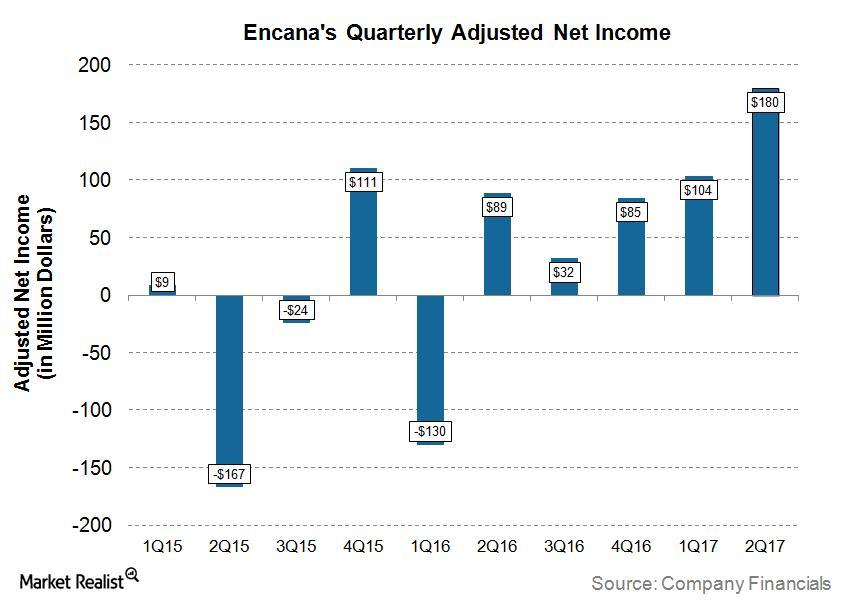 uploads///ECA Q Post Net Income