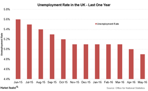 uploads///Unemployment rate UK