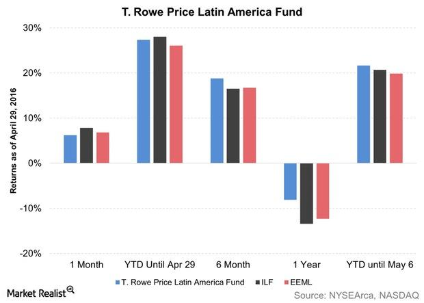 uploads///T Rowe Price Latin America Fund