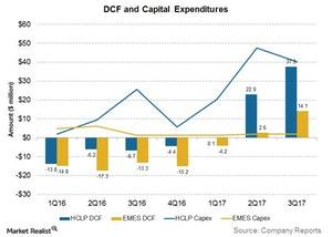 uploads///dcf and capex