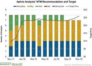 uploads/2018/11/Aphria-Analysts-NTM-Recommendation-and-Target-2018-11-19-1.jpg