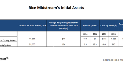 uploads/2014/12/Rice-midstream-assets.png
