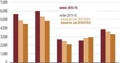 uploads///Population Weighted Heating Degree Days by Region