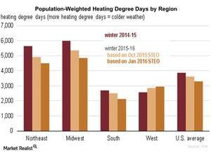 uploads/2016/01/Population-Weighted-Heating-Degree-Days-by-Region1.jpg