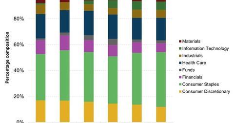 uploads/2016/07/Portfolio-Breakdown-of-the-VGEAX-1.jpg
