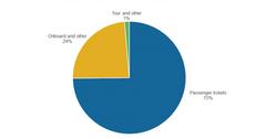 uploads///Part_Revenue Breakdown