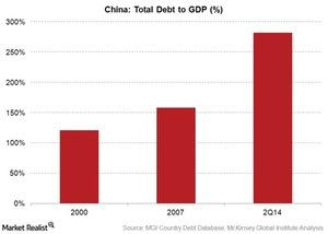uploads/2016/01/CHina-debt-to-GDP1.jpg