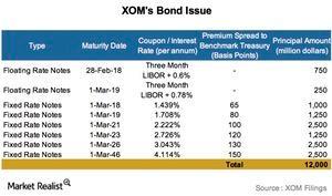 uploads/2016/03/Bond-Issue-details1.jpg